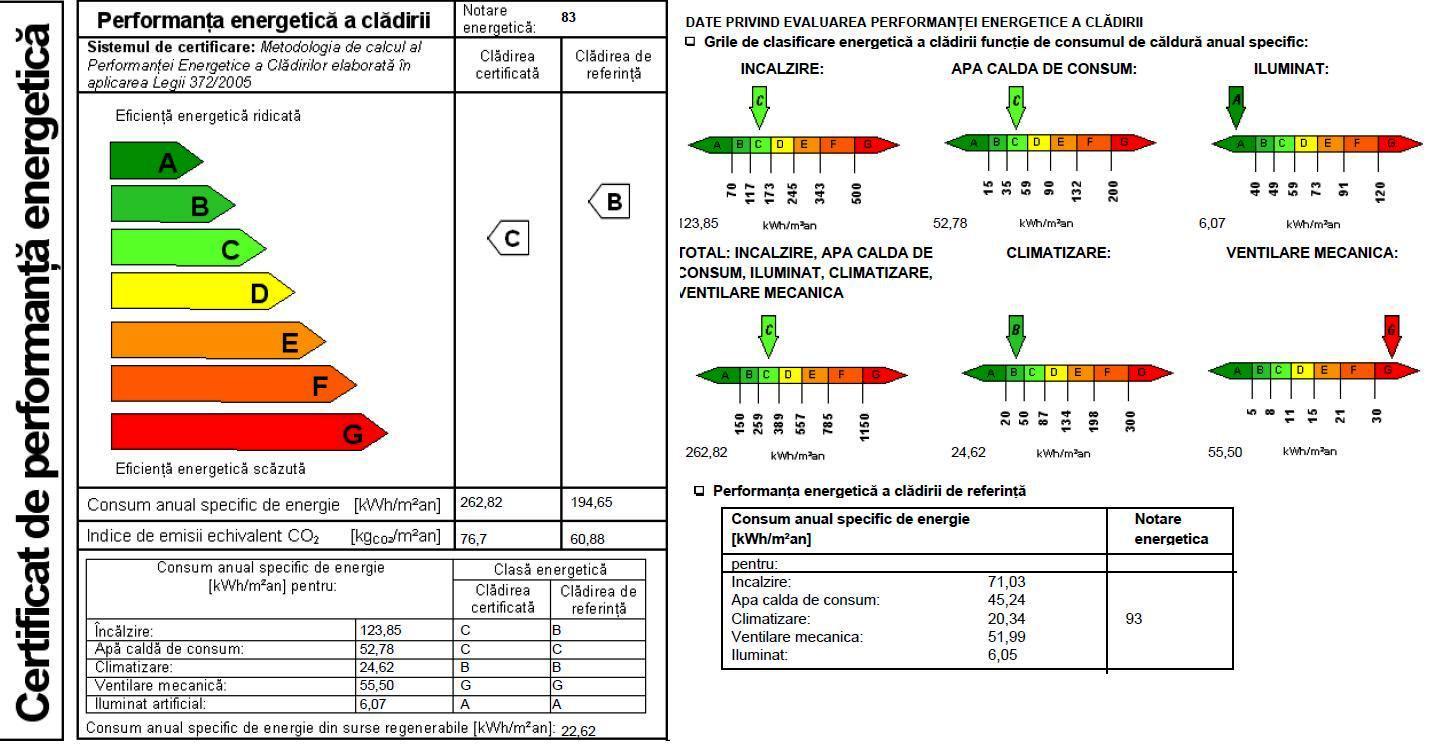Certificat-Energetic-Bucuresti-Ilfov-CadastruAcum